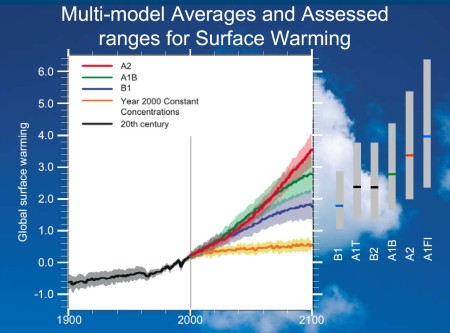 Multi-model Averages and Assessed ranges for Surface Warming