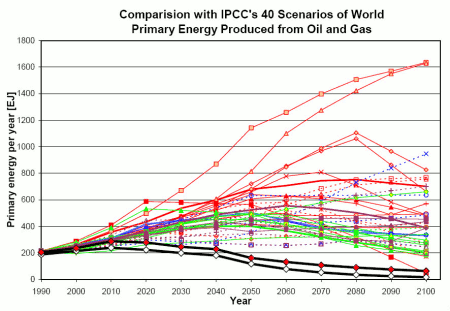Comparison with IPCC's 40 Scenarios of World Primary Energy Produced from Oil and Gas