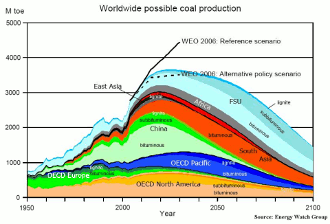 Worldwide possible coal production