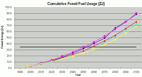 Cumulative Fossil Fuel Usage