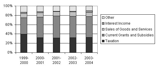 State and Territory Governments - General Government Operating Statements (Revenue) 1999-2004