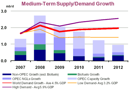 Medium-Term Supply/Demand Growth