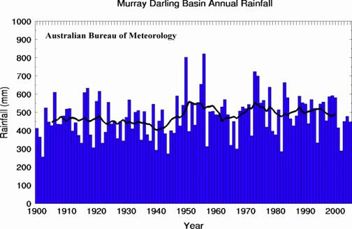 Murray Darling Basin Annual Rainfall