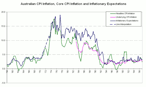 Australian CPI Inflation, Core CPI Inflation and Inflationary Expectations
